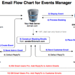 EM Email Users Flow Chart